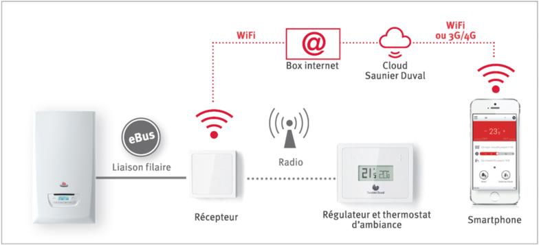 Les Solutions De Chauffage Connecté Saunier Duval